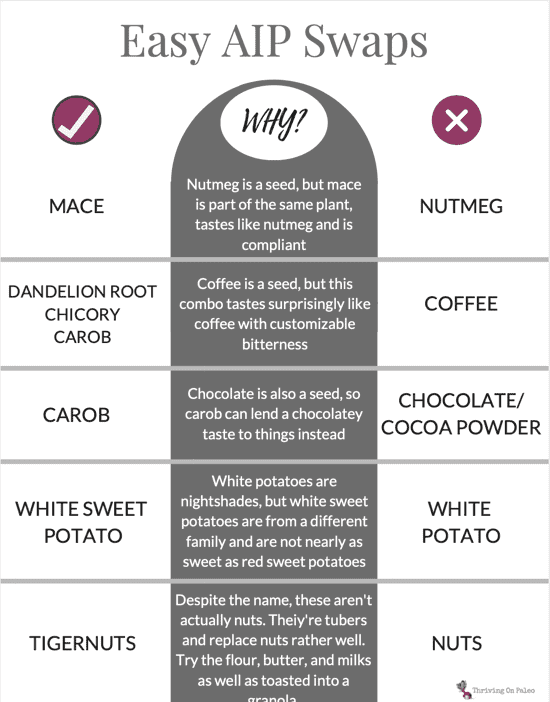 easy aip swaps graphic with a swap for mace for nutmeg, chicory root and dandelion for coffee, carob for chocolate, and white sweet potato for a while potato